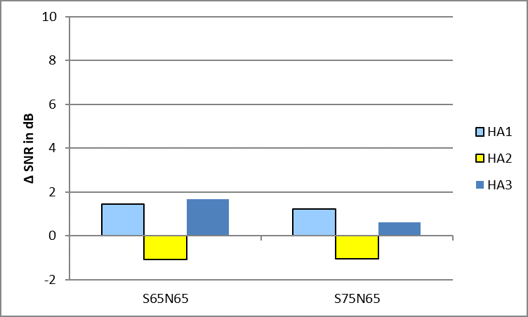 Results of the SNR estimation for one speaker at 0° as target