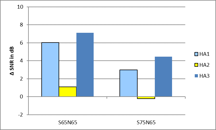 Results of the SNR estimation for three speakers at -60°, 0° and +60° as target