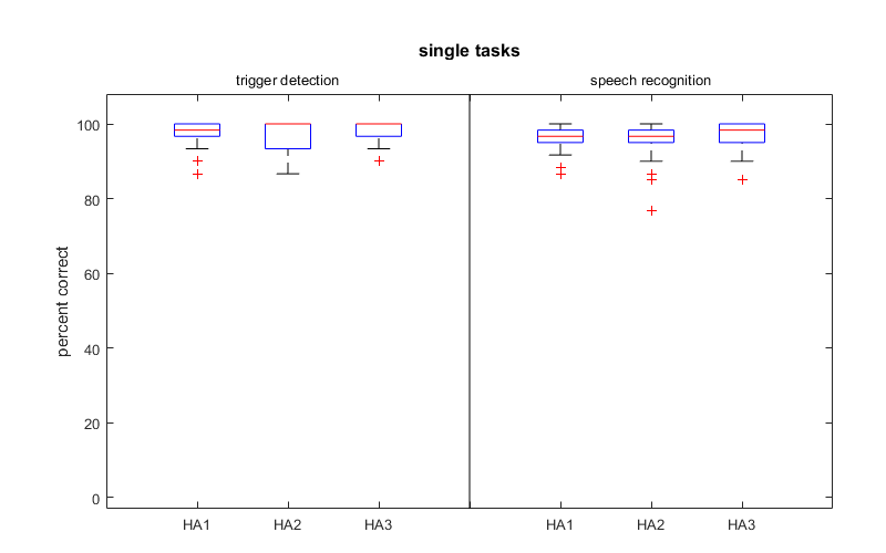 One graph shows the detection task correctly identified triggers and another shows the number of correctly recognized words