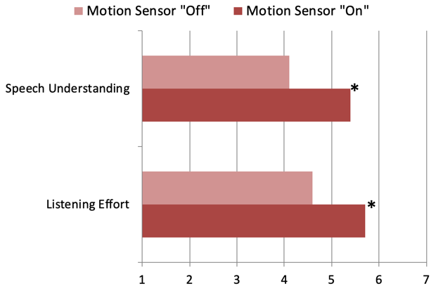 Mean ratings for both speech understanding and listening effort for the traffic condition