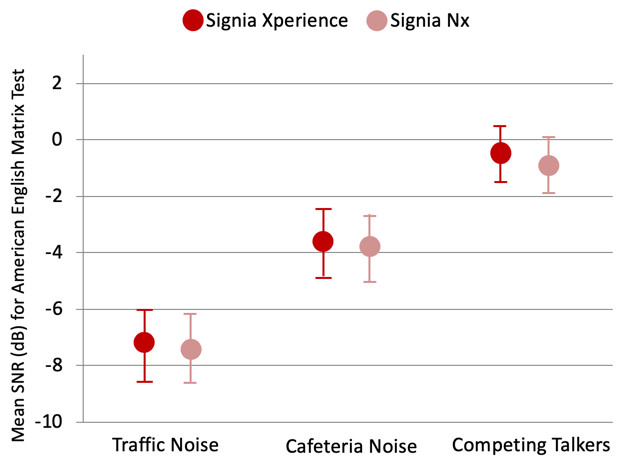 Mean SNRs obtained from the AEMT for the Signia Xperience and the Signia Nx for 50% intelligibility
