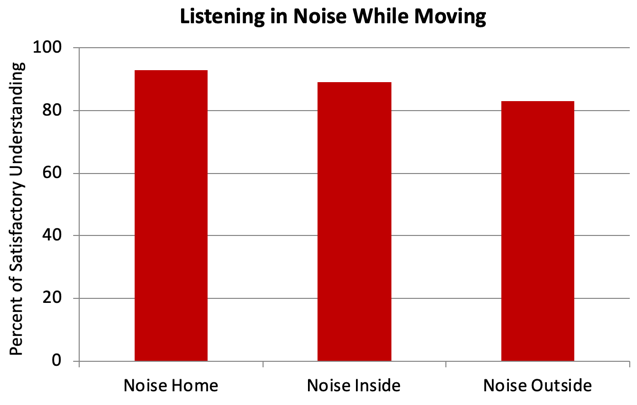 Combined understanding ratings of #6 or higher for the EMA questions related to understanding speech in background noise while moving
