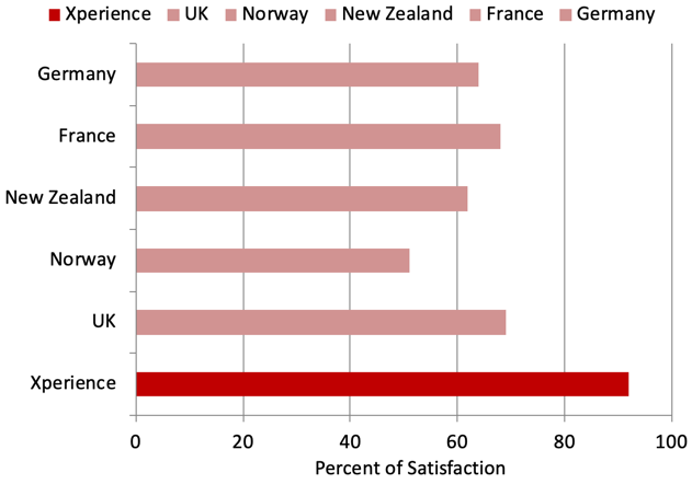Satisfaction ratings for use in noisy situations for Xperience participants compared to the EuroTrak findings