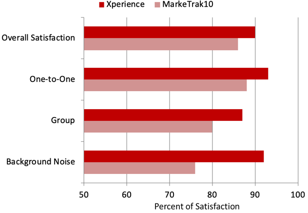 Percent satisfaction for the Xperience EMAs compared to MarkeTrak10 findings for three different listening situations