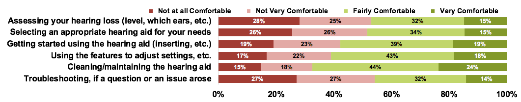 Comfort level reported by consumers with hearing difficulty for some of the tasks they may have to perform with OTC devices