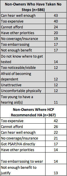 Top reasons for non-owners who have not taken any steps to obtain a hearing aid and top reasons for no action to obtain a hearing aid