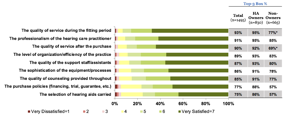 Level of Satisfaction with the Hearing Care Professional for the total group, owners and non-owners